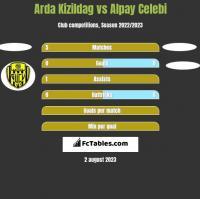 Arda Kizildag vs Alpay Celebi h2h player stats