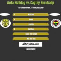 Arda Kizildag vs Cagtay Kurukalip h2h player stats
