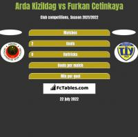 Arda Kizildag vs Furkan Cetinkaya h2h player stats