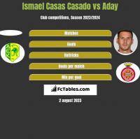 Ismael Casas Casado vs Aday h2h player stats
