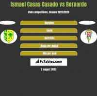 Ismael Casas Casado vs Bernardo h2h player stats
