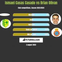 Ismael Casas Casado vs Brian Olivan h2h player stats