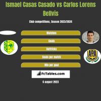 Ismael Casas Casado vs Carlos Lorens Bellvis h2h player stats