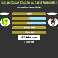 Ismael Casas Casado vs David Fernandez h2h player stats