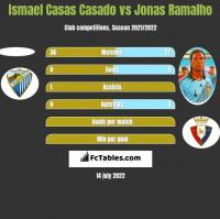 Ismael Casas Casado vs Jonas Ramalho h2h player stats