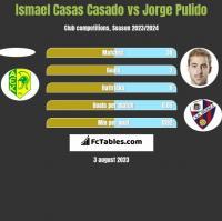 Ismael Casas Casado vs Jorge Pulido h2h player stats