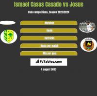 Ismael Casas Casado vs Josue h2h player stats