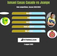 Ismael Casas Casado vs Juanpe h2h player stats