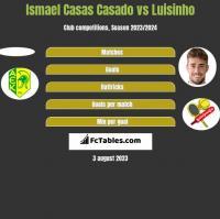 Ismael Casas Casado vs Luisinho h2h player stats