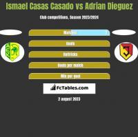 Ismael Casas Casado vs Adrian Dieguez h2h player stats