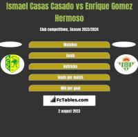 Ismael Casas Casado vs Enrique Gomez Hermoso h2h player stats
