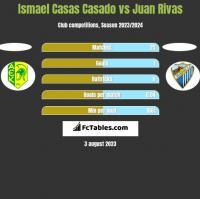 Ismael Casas Casado vs Juan Rivas h2h player stats