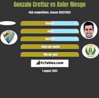 Gonzalo Crettaz vs Asier Riesgo h2h player stats
