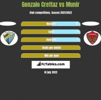 Gonzalo Crettaz vs Munir h2h player stats