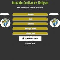 Gonzalo Crettaz vs Kellyan h2h player stats