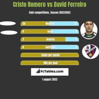 Cristo Romero vs David Ferreiro h2h player stats