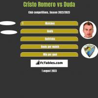 Cristo Romero vs Duda h2h player stats