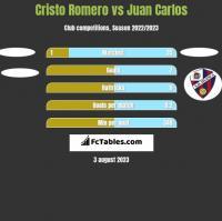 Cristo Romero vs Juan Carlos h2h player stats