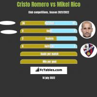 Cristo Romero vs Mikel Rico h2h player stats
