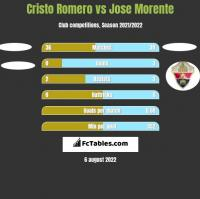 Cristo Romero vs Jose Morente h2h player stats