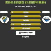 Ramon Enriquez vs Aristote Nkaka h2h player stats