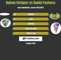 Ramon Enriquez vs Daniel Pacheco h2h player stats