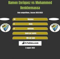 Ramon Enriquez vs Mohammed Benkhemassa h2h player stats