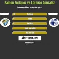 Ramon Enriquez vs Lorenzo Gonzalez h2h player stats