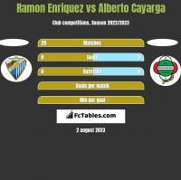 Ramon Enriquez vs Alberto Cayarga h2h player stats