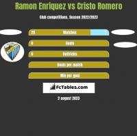 Ramon Enriquez vs Cristo Romero h2h player stats