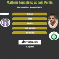 Mathieu Goncalves vs Loic Perrin h2h player stats