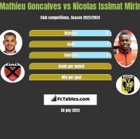 Mathieu Goncalves vs Nicolas Issimat Mirin h2h player stats