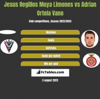 Jesus Regillos Moya Limones vs Adrian Ortola Vano h2h player stats