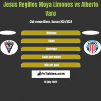 Jesus Regillos Moya Limones vs Alberto Varo h2h player stats