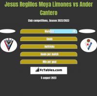 Jesus Regillos Moya Limones vs Ander Cantero h2h player stats