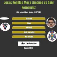 Jesus Regillos Moya Limones vs Dani Hernandez h2h player stats