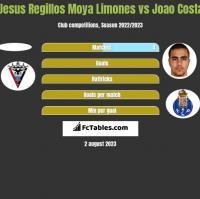 Jesus Regillos Moya Limones vs Joao Costa h2h player stats