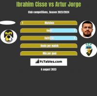 Ibrahim Cisse vs Artur Jorge h2h player stats