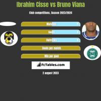 Ibrahim Cisse vs Bruno Viana h2h player stats
