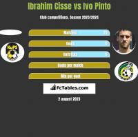 Ibrahim Cisse vs Ivo Pinto h2h player stats