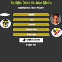 Ibrahim Cisse vs Joao Meira h2h player stats