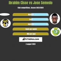 Ibrahim Cisse vs Jose Semedo h2h player stats