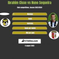 Ibrahim Cisse vs Nuno Sequeira h2h player stats