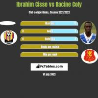 Ibrahim Cisse vs Racine Coly h2h player stats