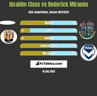 Ibrahim Cisse vs Roderick Miranda h2h player stats