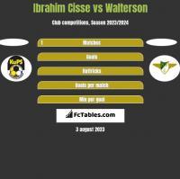 Ibrahim Cisse vs Walterson h2h player stats