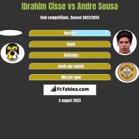 Ibrahim Cisse vs Andre Sousa h2h player stats