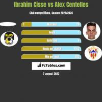 Ibrahim Cisse vs Alex Centelles h2h player stats