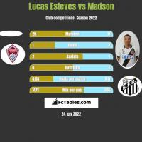 Lucas Esteves vs Madson h2h player stats