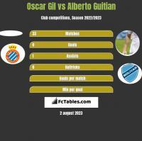 Oscar Gil vs Alberto Guitian h2h player stats